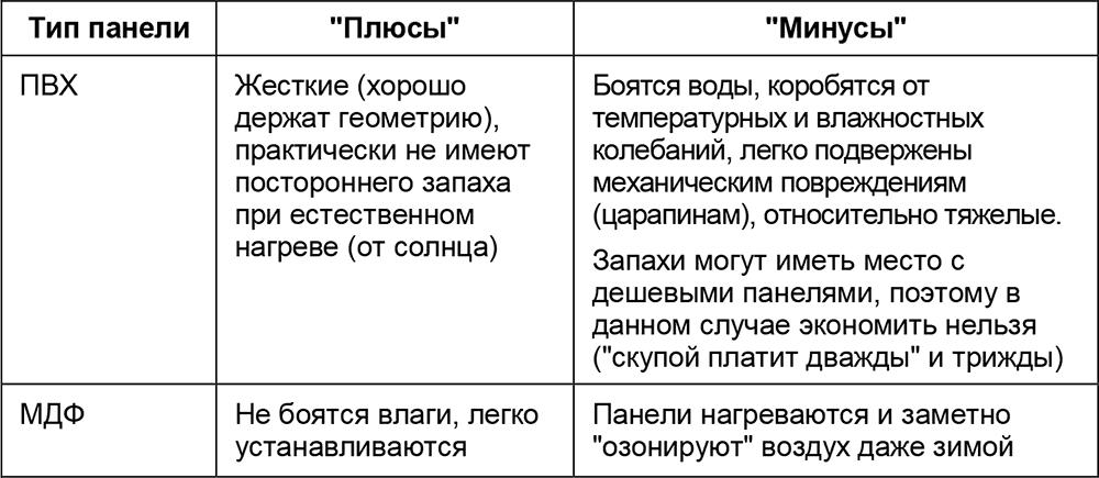 Плюсы и минусы отделки панелями ПВХ