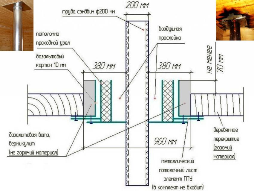 Проектирование вывода трубы из бани