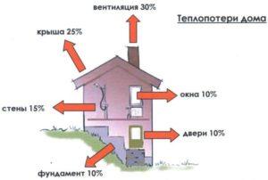 Схема теплопотери дома