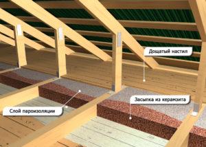 Методы утепления потолка