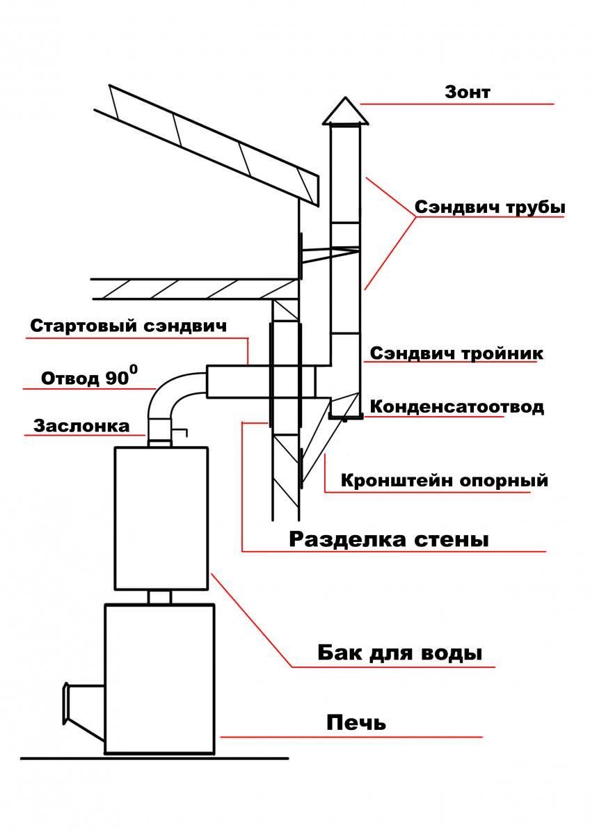 Проектирование вывода трубы из бани своими руками
