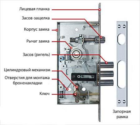 Ремонт замков входной металлической двери своими руками пошаговая инструкция