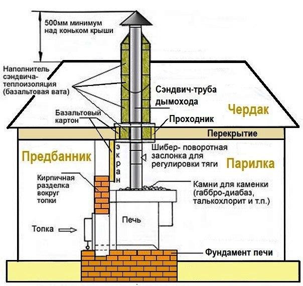 схема вывода трубы из бани