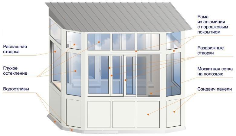 Отделка балконов (лоджий). укрепление парапета. устройство к.