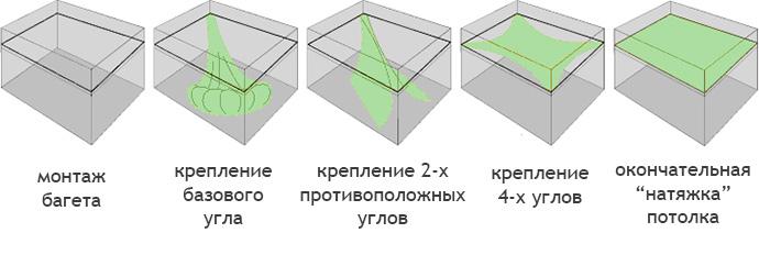 Этапы монтажа натяжного потолка своими руками