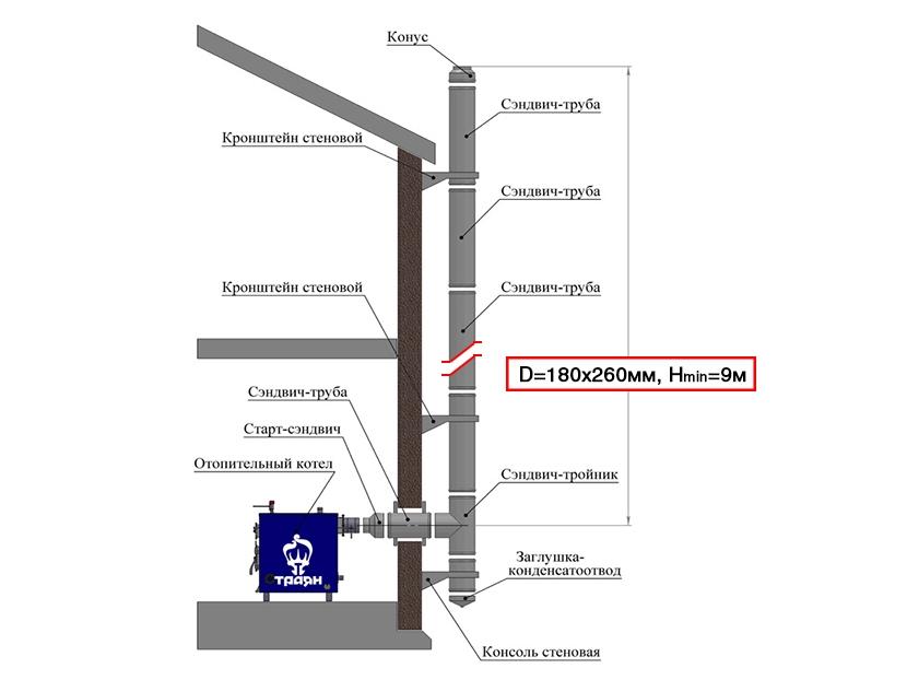 Схема трубы из бани