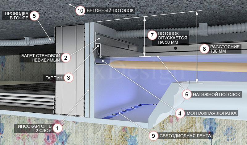 Этапы установки короба из гипсокартона