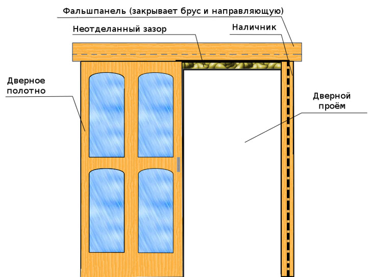 Сборка и установка дверной рамы