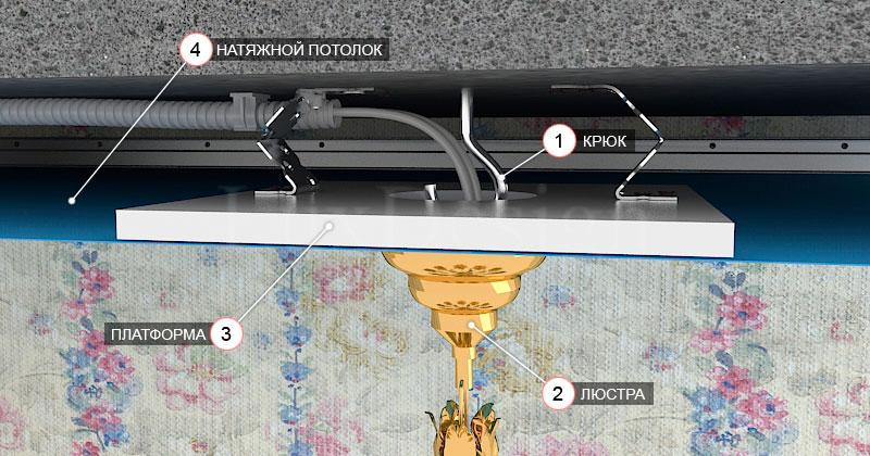 Как повесить люстру на натяжной потолок своими руками?